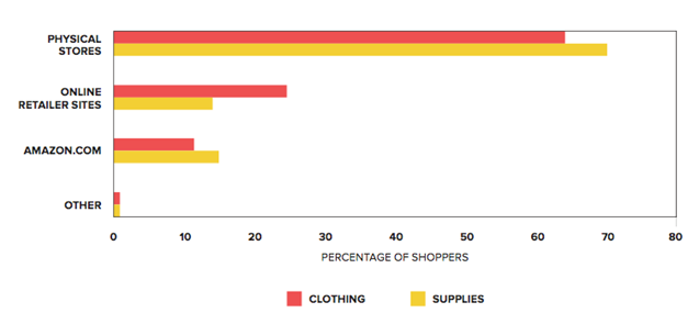 Percentage of Physical Shoppers